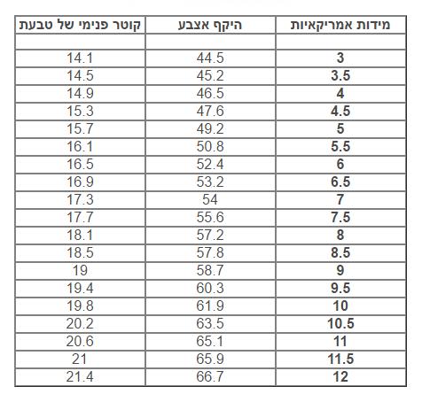%d7%92%d7%95%d7%93%d7%9c-%d7%98%d7%91%d7%a2%d7%95%d7%aa
